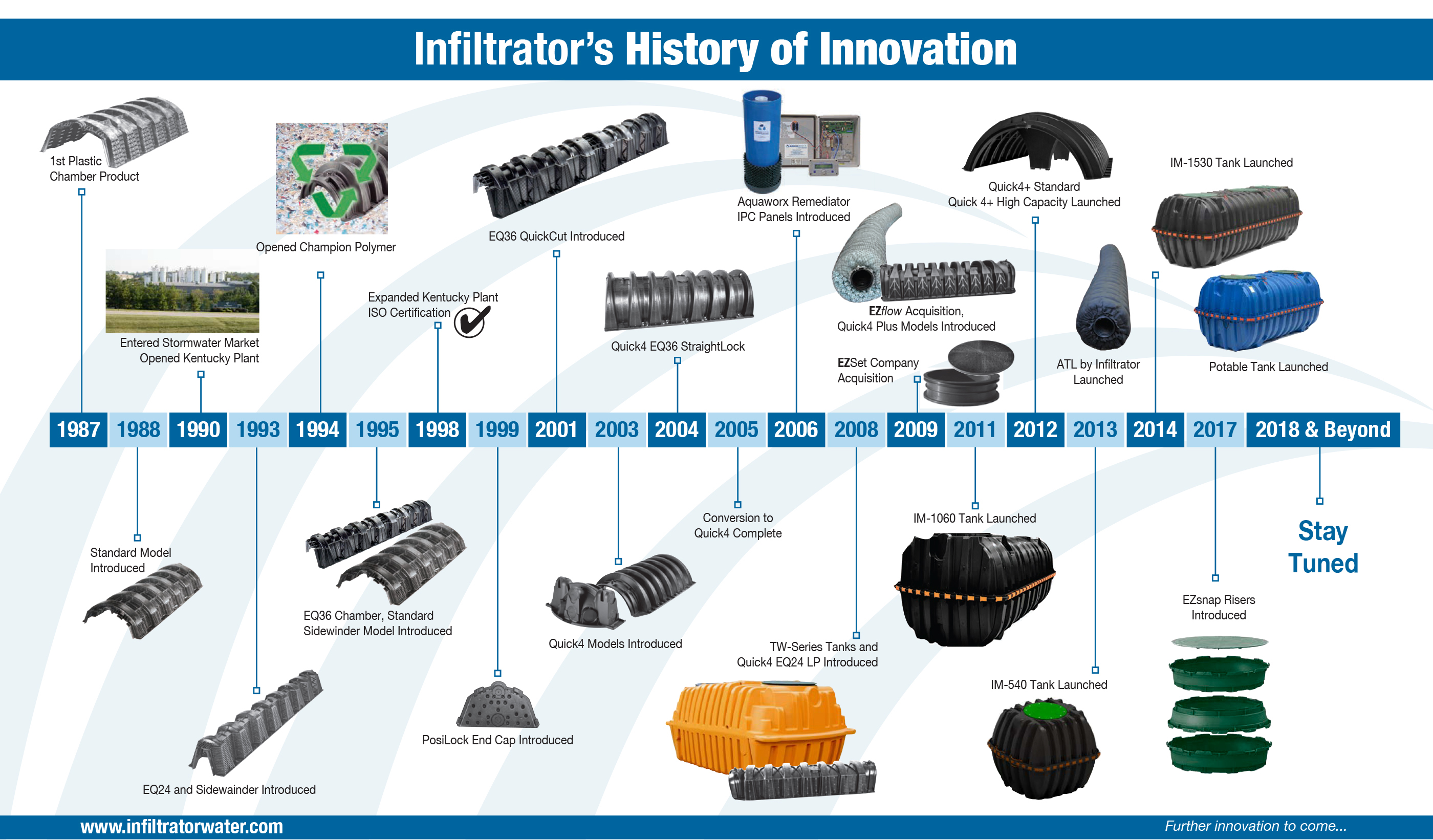 Infiltrator's History of Innovation
